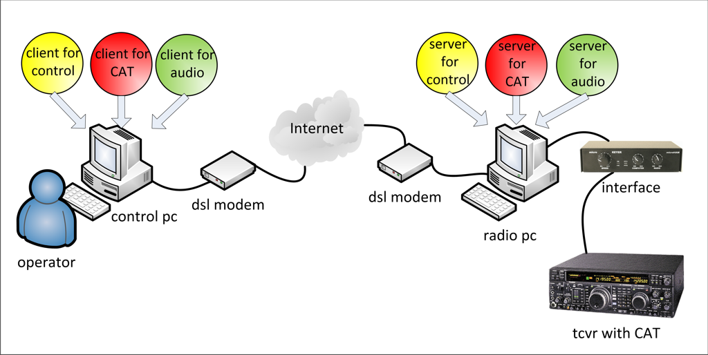 Remote Station: Software based