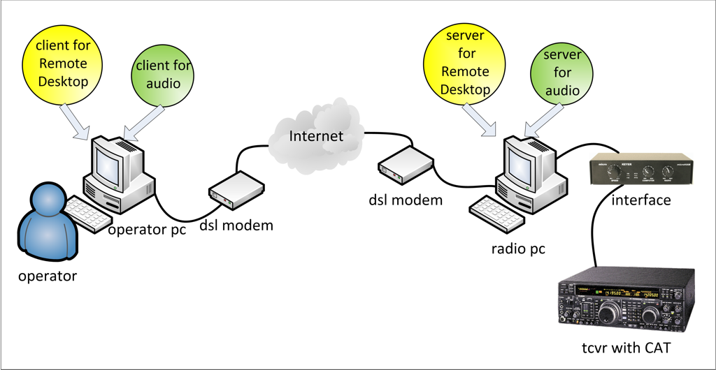 Remote Station: Remote Control of Radio PC